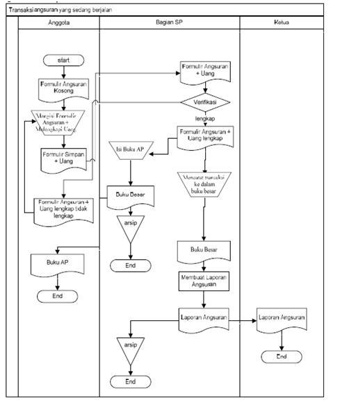 Rangkuman jurnal koperasi simpan pinjam rishantyy perhitungan shu yang diusulkan image keunggulan sistem informasi simpan pinjam ccuart Choice Image