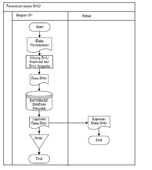Rangkuman jurnal koperasi simpan pinjam rishantyy keunggulan sistem informasi simpan pinjam yang diusulkan adalah sistem informasi simpan pinjam yang berbasis komputer yang dapat membantu meningkatkan ccuart Choice Image